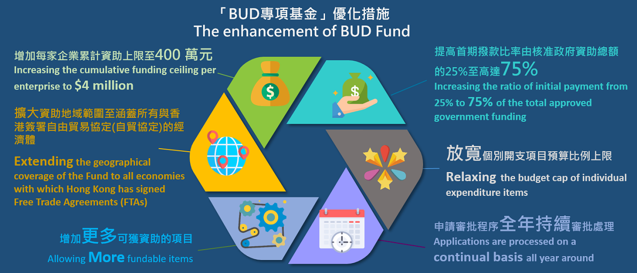 BUD, BUD顧問, BUD 專項基金顧問, 資助上限加碼至400萬港元, 拓展中國內地, 東盟及其他自貿協定經濟體(FTAs), 定額收費, 定額顧問費, 不會瓜分資助金額